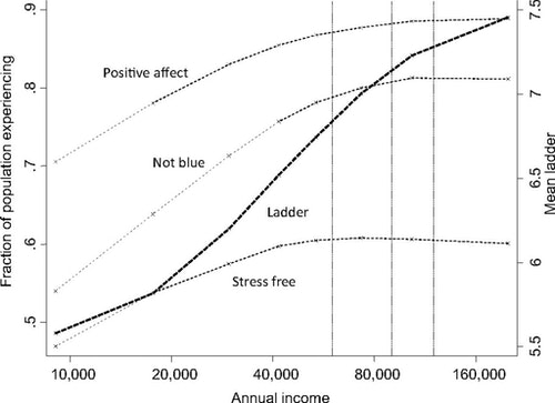 Angus Deaton and Daniel Kahneman found that happiness leveled off at a salary of about $75,000 per year.