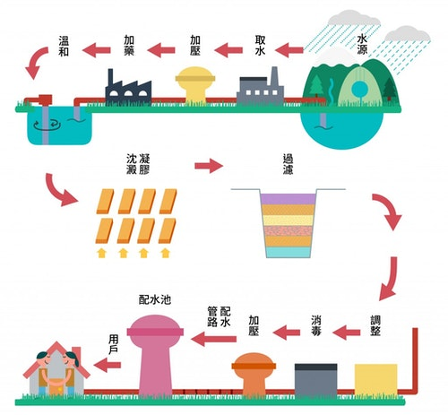 water cycle 2-01