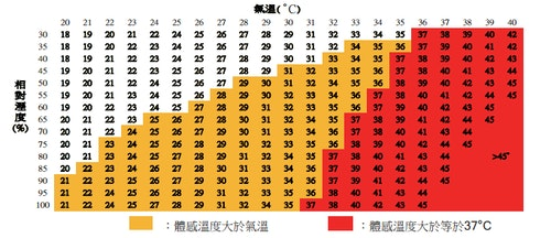 heat_index_taiwan
