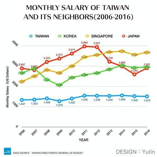 Taiwan's Biggest Problem is Pay, Not Hours - The News Lens