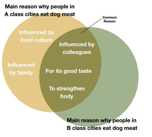 dog_meat_3_reasons