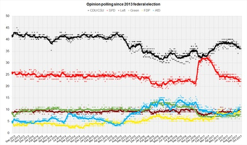 German_Opinion_Polls_2017_Election