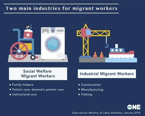 Two_main_industries_for_migrant_workers