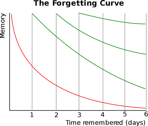 898px-ForgettingCurve_svg