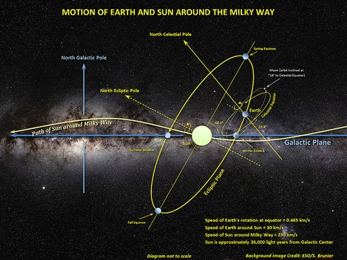 1024px-Motion_of_Sun,_Earth_and_Moon_aro