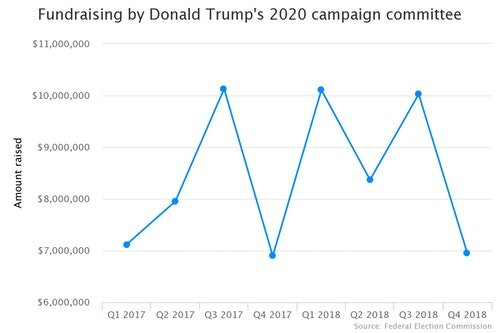 fundraising-by-donald-tr
