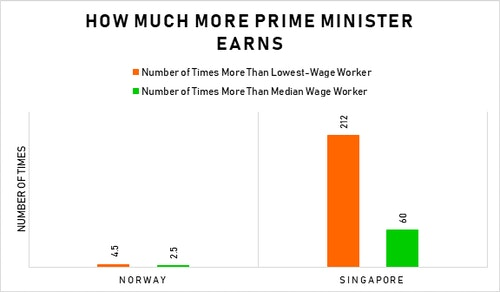 Singapore: A Poor Man's Country in Rich Man's Clothes - The
