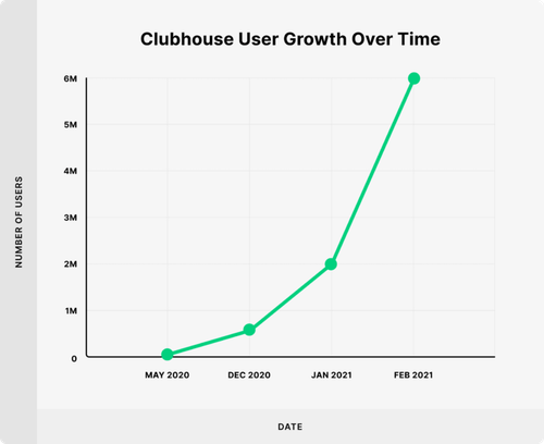 clubhouse-user-growth-over-time-768x627