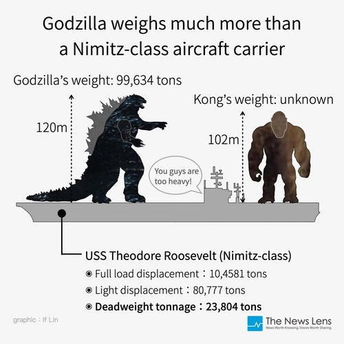 Godzilla_weighs_much_more_than_a_Nimitz-